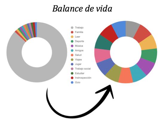 Balance vida laboral y personal en el teletrabajo