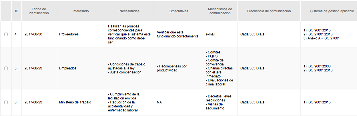 Matriz de partes interesadas contexto ISO 9001