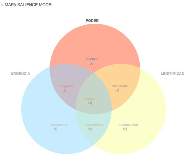 Salience model contexto ISO 9001
