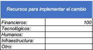 Recursos planificación del cambio ISO 9001
