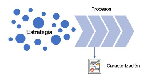 Caracterización - Procesos