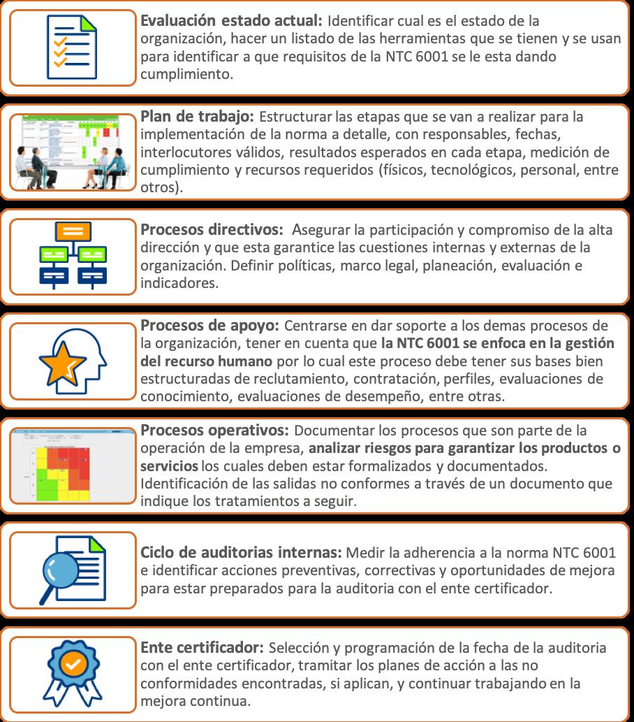 Estructura NTC 6001 2017