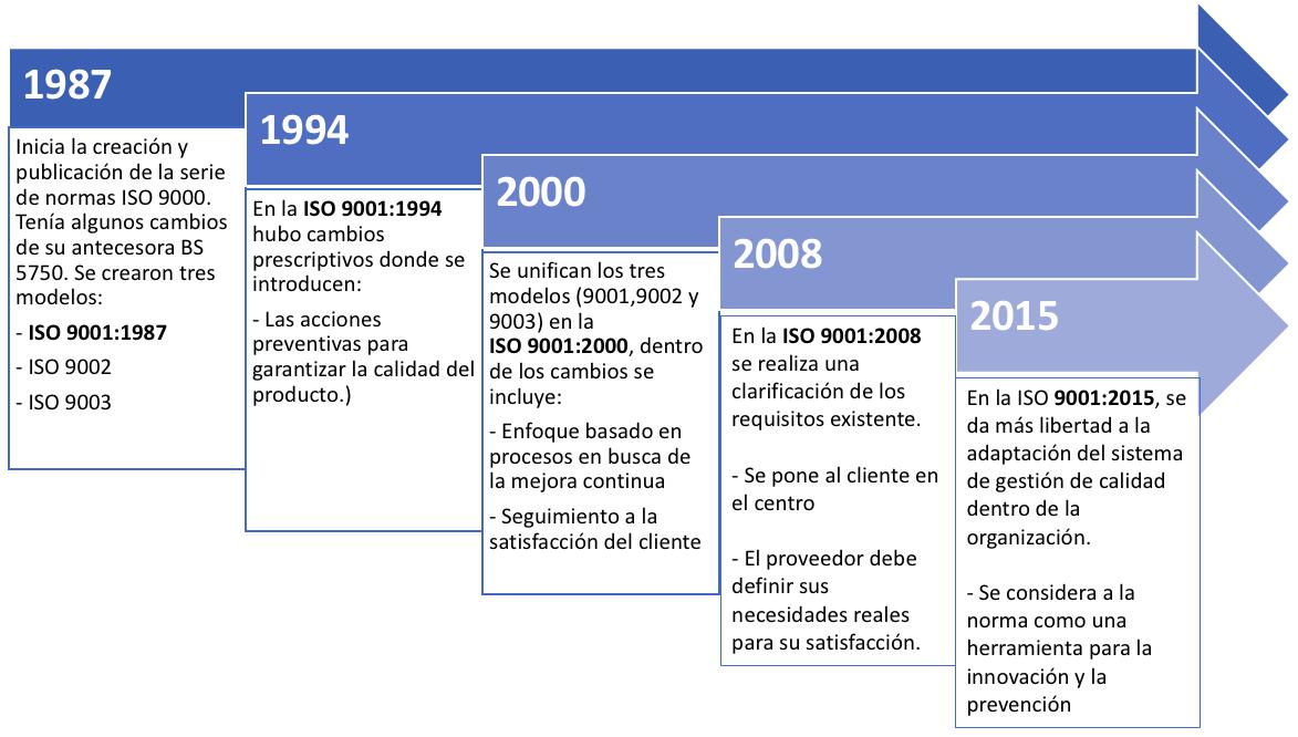 Historia ISO9001-1