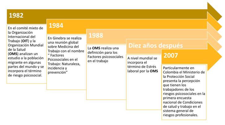 Historia riesgo psicosocial