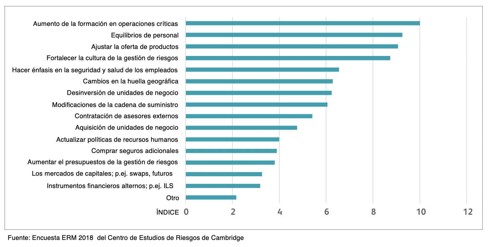 Top estrategias para gestionar riesgos - gráfica 3-1