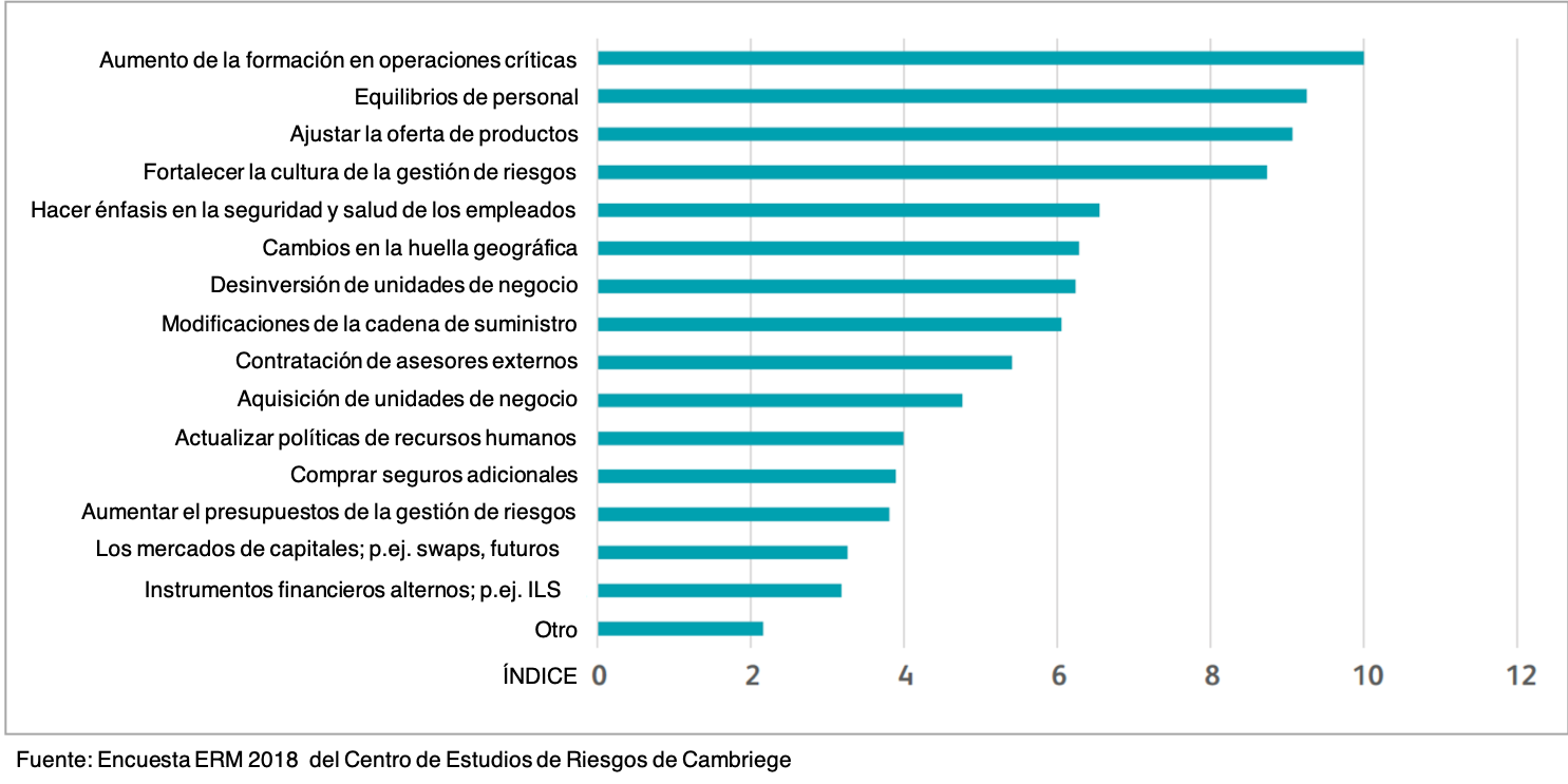 Top estrategias para gestionar riesgos - gráfica 3