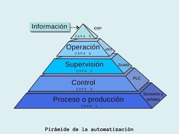 piramide-de-automatizacion